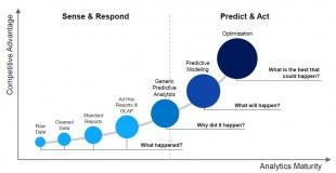 Analytics Value Chain