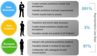 Predictive Analysis User Base