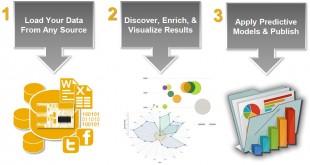Steps To SAP Predictive Analysis