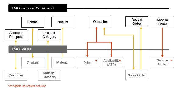 SAP_customer_on_demand