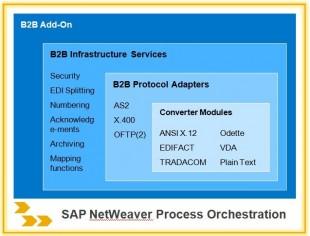 sap netweaver process integration 7.4 installation guide