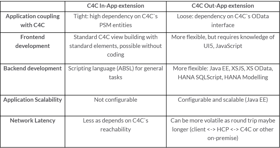C4C_Out-app_extensions.png