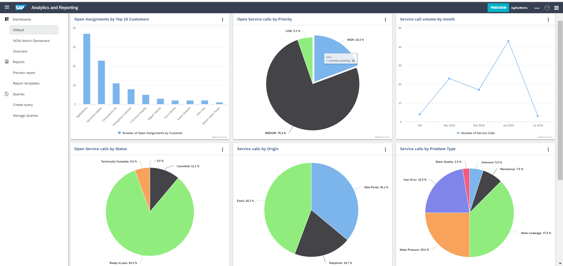 Fig 10 Reporting Dashboard