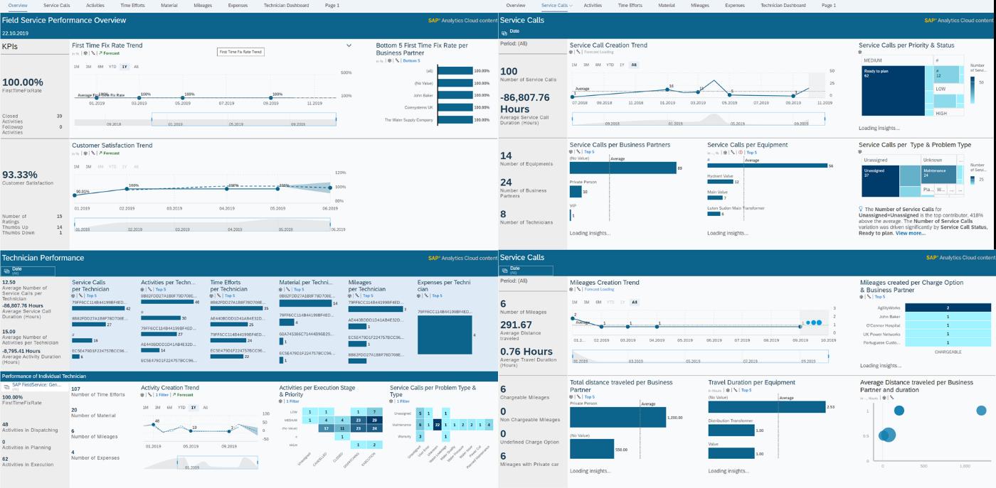 Fig 11 Analytics Cloud SAP FSM Standard Content