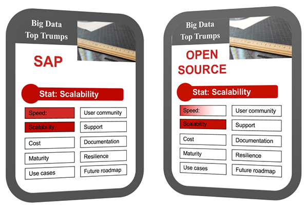 Big Data Top Trumps: SCALABILITY